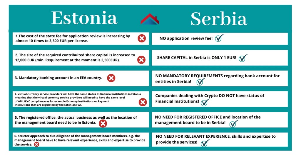 Estonia - Serbia Crypto